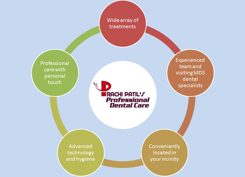 Benefits of choosing Dr. Prachi Patil's Professional Dental Care